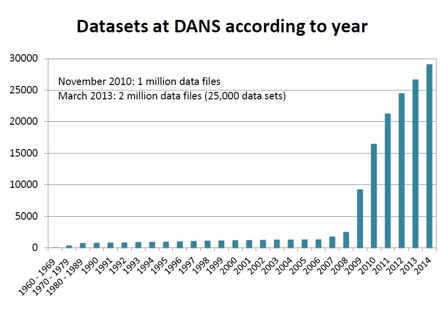 Chart 1. Datasets at DANS sccording to year