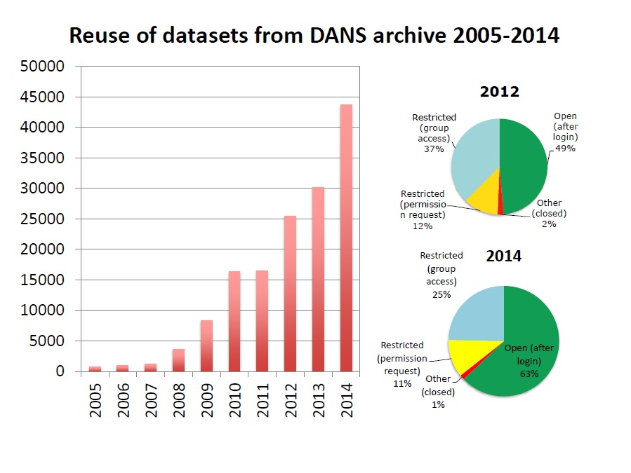 Chart 2. Reuse of datasets from DANS archive 2005–2014