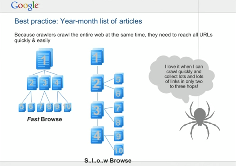 Google Scholar - best practices for repositories (illustration Year-month list of articles)